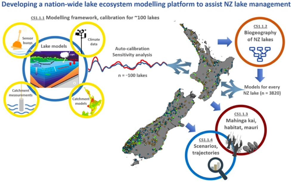 Ecosystem platform